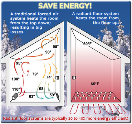 Geothermal radiant floor for What is the most economical heating system