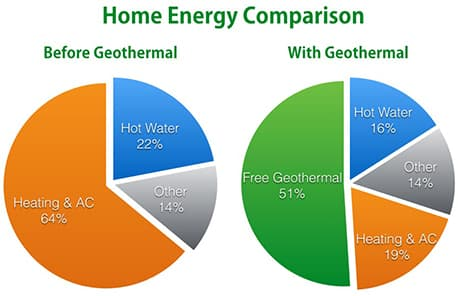 Geothermal Home Energy Comparison